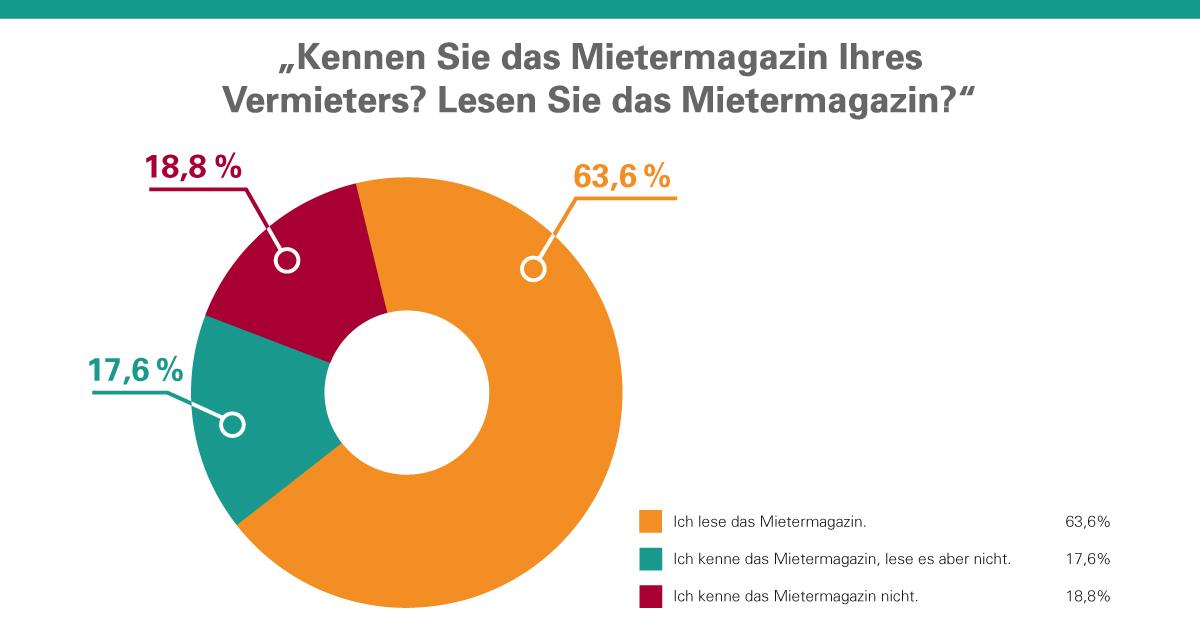 Rund zwei Drittel der befragten Mieter lesen Mietermagazine